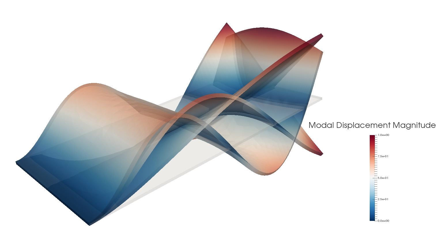 Modal FEA analysis: Modal displacements